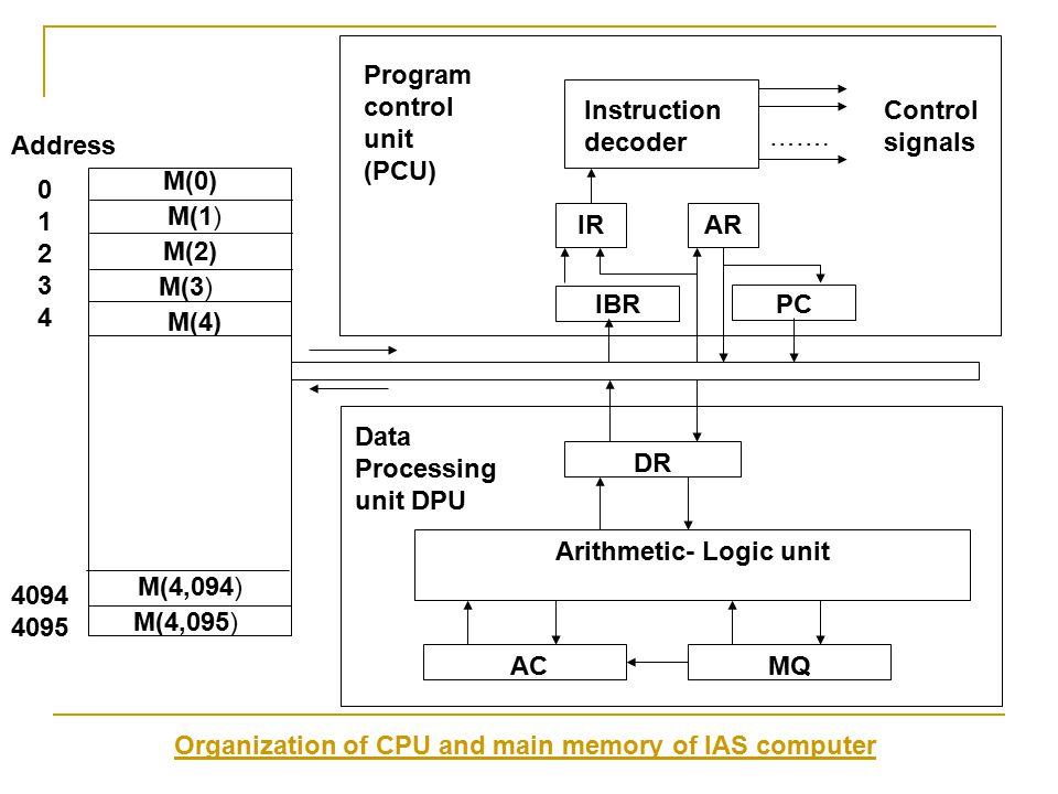 Instruction decoder ……. Control signals Program control unit (PCU) ARIR IBRPC DR Arithmetic- Logic unit ACMQ Data Processing unit DPU Address 01234012