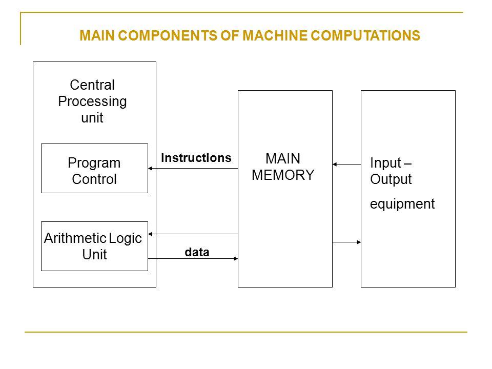Central Processing unit Program Control Arithmetic Logic Unit MAIN MEMORY Input – Output equipment Instructions data MAIN COMPONENTS OF MACHINE COMPUT