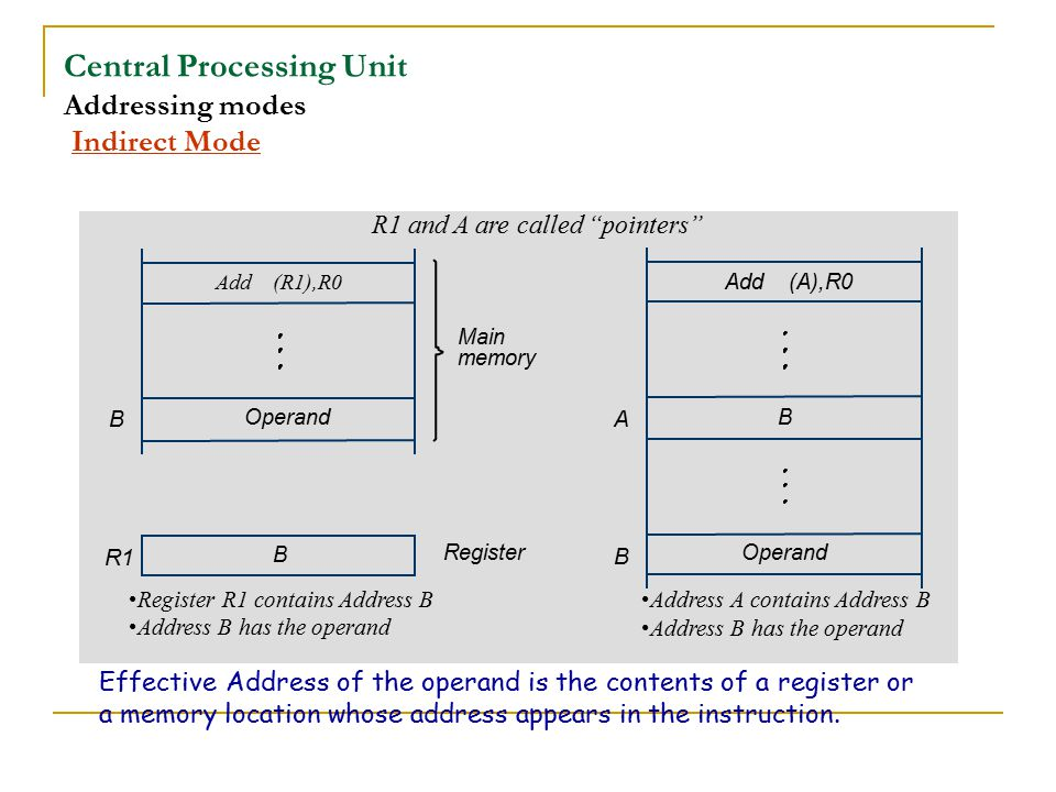 Central Processing Unit Addressing modes Indirect Mode Effective Address of the operand is the contents of a register or a memory location whose addre
