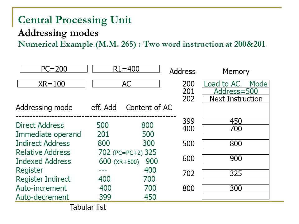 Central Processing Unit Addressing modes Numerical Example (M.M. 265) : Two word instruction at 200&201 Address=500 Next Instruction 450 700 800 900 3