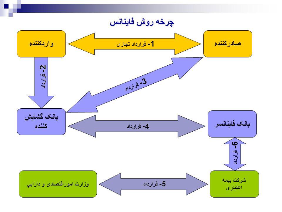 چرخه روش فاينانس 2- قرارداد 1- قرارداد تجاری واردکنندهصادرکننده 3- قرارداد بانک گشايش کننده بانک فاينانسر 4- قرارداد شرکت بيمه اعتباری وزارت اموراقتصادی و دارايي 5- قرارداد 6- قرارداد