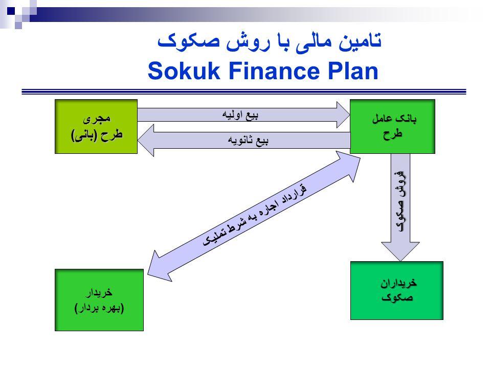 تامين مالی با روش صکوک Sokuk Finance Plan مجری طرح (بانی) خريدارانصکوک بانک عامل طرح خريدار (بهره بردار) قرارداد اجاره به شرط تمليک بيع اوليه بيع ثانويه فروش صکوک