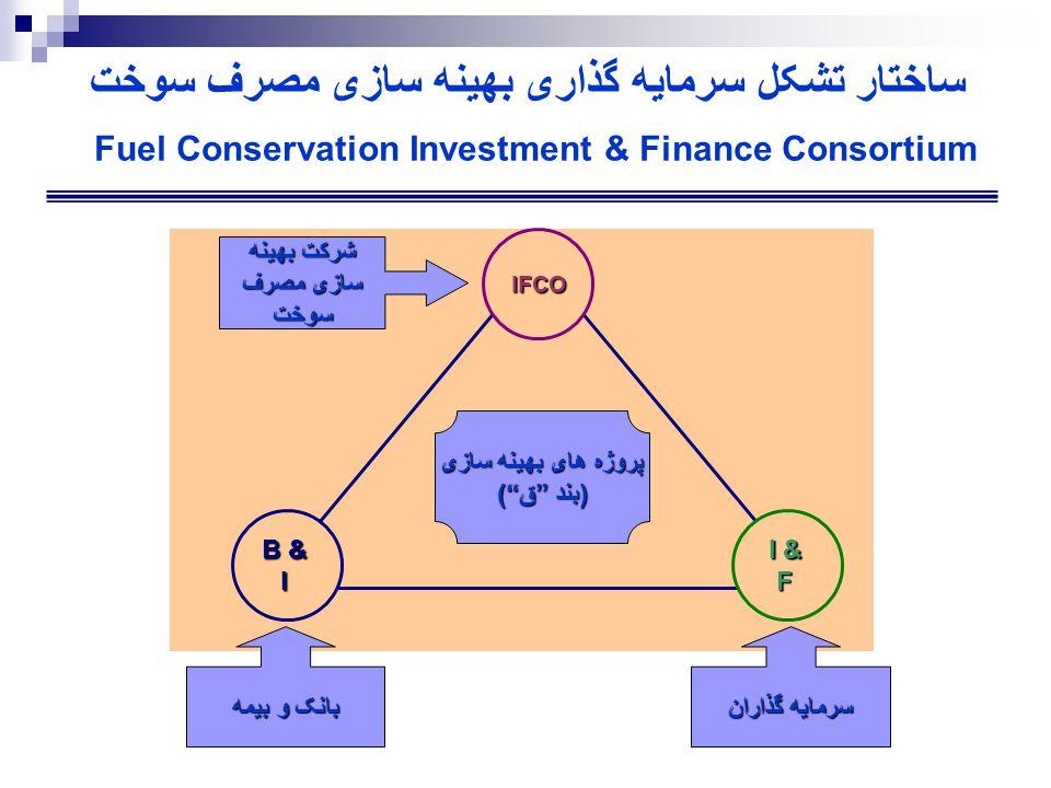 ساختار تشکل سرمايه گذاری بهينه سازی مصرف سوخت Fuel Conservation Investment & Finance Consortium IFCO B & I I & F شرکت بهينه سازی مصرف سوخت بانک و بيمه سرمايه گذاران پروژه های بهينه سازی (بند ق )