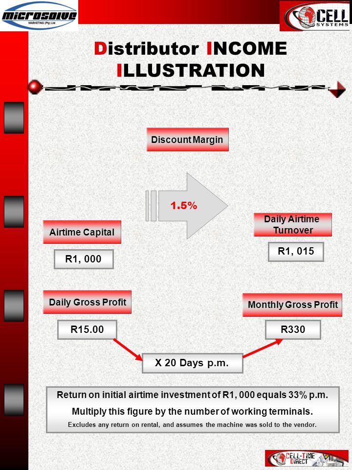 R1, 000 1.5% R1, 015 R15.00R330 X 20 Days p.m.