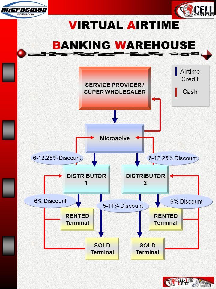 Airtime Credit Cash SERVICE PROVIDER / SUPER WHOLESALER RENTED Terminal DISTRIBUTOR 2 Microsolve DISTRIBUTOR 1 SOLD Terminal RENTED Terminal SOLD Terminal 6% Discount 6-12.25% Discount VIRTUAL AIRTIME BANKING WAREHOUSE 5-11% Discount 6% Discount 6-12.25% Discount