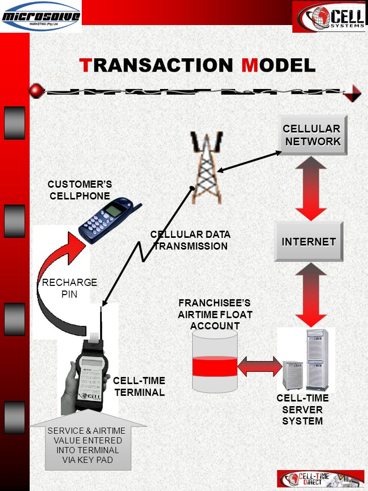 CELLULARNETWORK INTERNET RECHARGE PIN CUSTOMER'S CELLPHONE CELLULAR DATA TRANSMISSION CELL-TIME TERMINAL SERVICE & AIRTIME VALUE ENTERED INTO TERMINAL VIA KEY PAD FRANCHISEE'S AIRTIME FLOAT ACCOUNT CELL-TIME SERVER SYSTEM TRANSACTION MODEL