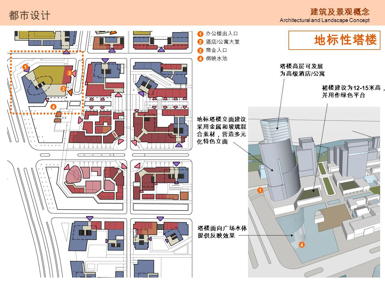 地标性塔楼 都市设计 建筑及景观概念 Architectural and Landscape Concept 1 办公楼出入口 酒店 / 公寓大堂 商业入口 倒映水池 2 3 4 裙楼建议为 12-15 米高, 并用作绿色平台 4 1 2 4 1 3 塔楼高层可发展 为高级酒店 / 公寓 地标塔楼立