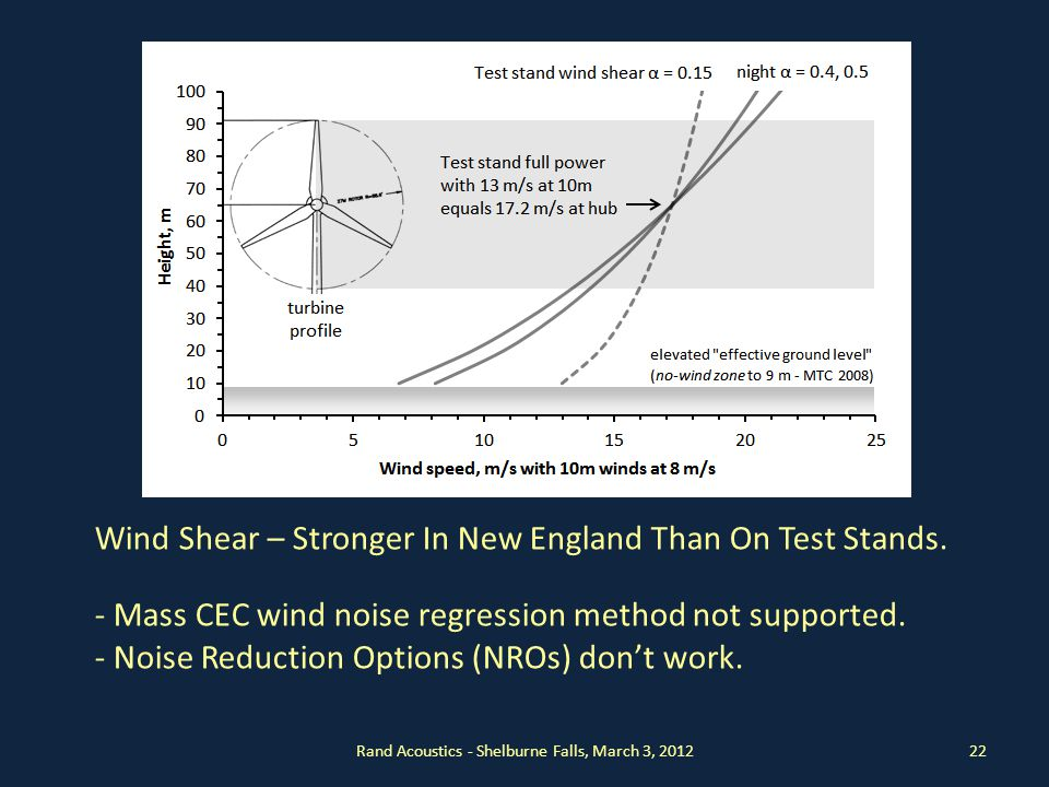 Rand Acoustics - Shelburne Falls, March 3, 201222 Wind Shear – Stronger In New England Than On Test Stands.