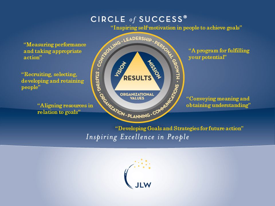 A program for fulfilling your potential Conveying meaning and obtaining understanding Developing Goals and Strategies for future action Aligning resources in relation to goals Recruiting, selecting, developing and retaining people Measuring performance and taking appropriate action Inspiring self-motivation in people to achieve goals
