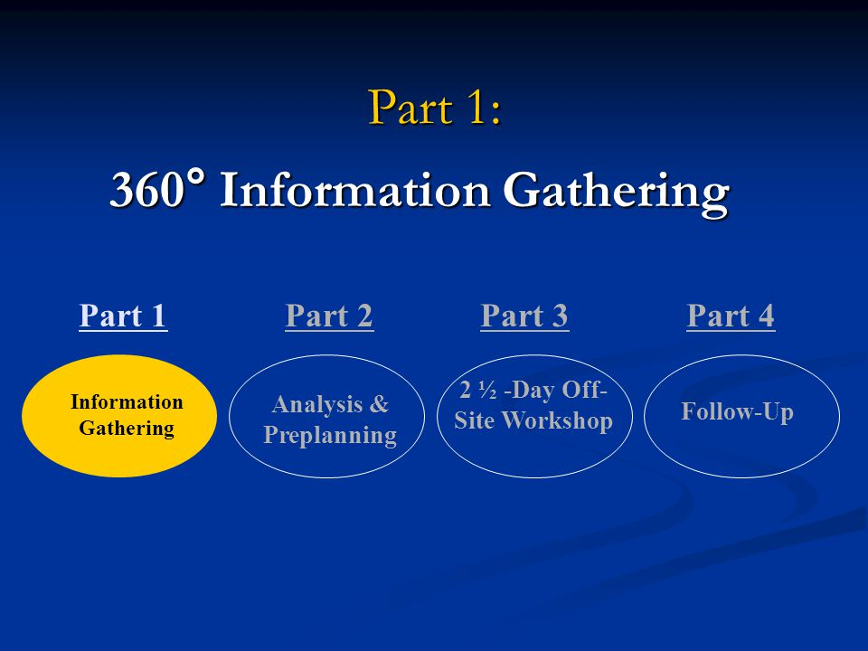 Part 1: 360° Information Gathering Information Gathering Analysis & Preplanning 2 ½ -Day Off- Site Workshop Follow-Up Part 1Part 2Part 3Part 4