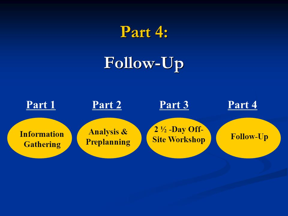 Part 4: Follow-Up Information Gathering Analysis & Preplanning 2 ½ -Day Off- Site Workshop Follow-Up Part 1Part 2Part 3Part 4