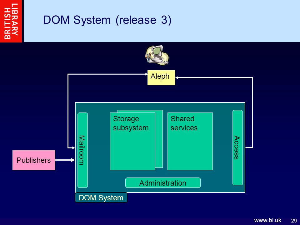 29 www.bl.uk DOM System DOM System (release 3) Mailroom Administration Access Storage subsystem Shared services Publishers Aleph
