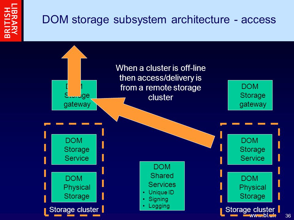 36 www.bl.uk DOM storage subsystem architecture - access DOM central Unique ID Signing Logging DOM Physical Storage DOM Storage Service DOM Storage gateway Storage cluster DOM Physical Storage DOM Storage Service DOM Storage gateway Storage cluster When a cluster is off-line then access/delivery is from a remote storage cluster DOM Shared Services Unique ID Signing Logging