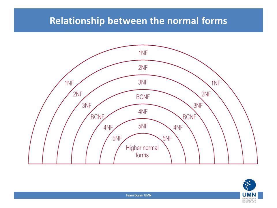 Team Dosen UMN Relationship between the normal forms
