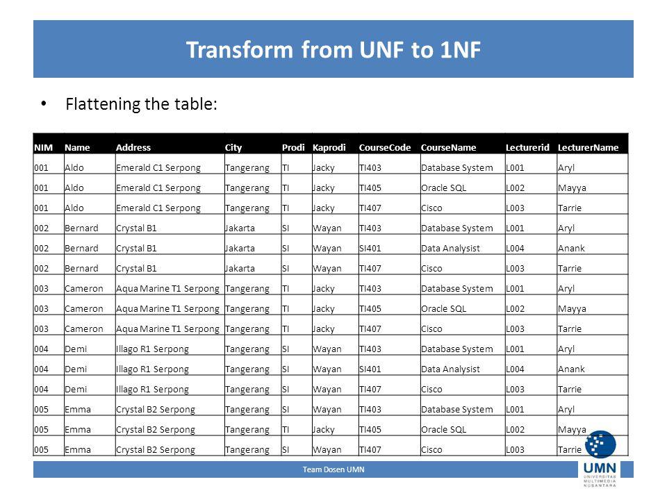 Team Dosen UMN Transform from UNF to 1NF Flattening the table: NIMNameAddressCityProdiKaprodiCourseCodeCourseNameLectureridLecturerName 001AldoEmerald C1 SerpongTangerangTIJackyTI403Database SystemL001Aryl 001AldoEmerald C1 SerpongTangerangTIJackyTI405Oracle SQLL002Mayya 001AldoEmerald C1 SerpongTangerangTIJackyTI407CiscoL003Tarrie 002BernardCrystal B1JakartaSIWayanTI403Database SystemL001Aryl 002BernardCrystal B1JakartaSIWayanSI401Data AnalysistL004Anank 002BernardCrystal B1JakartaSIWayanTI407CiscoL003Tarrie 003CameronAqua Marine T1 SerpongTangerangTIJackyTI403Database SystemL001Aryl 003CameronAqua Marine T1 SerpongTangerangTIJackyTI405Oracle SQLL002Mayya 003CameronAqua Marine T1 SerpongTangerangTIJackyTI407CiscoL003Tarrie 004DemiIllago R1 SerpongTangerangSIWayanTI403Database SystemL001Aryl 004DemiIllago R1 SerpongTangerangSIWayanSI401Data AnalysistL004Anank 004DemiIllago R1 SerpongTangerangSIWayanTI407CiscoL003Tarrie 005EmmaCrystal B2 SerpongTangerangSIWayanTI403Database SystemL001Aryl 005EmmaCrystal B2 SerpongTangerangTIJackyTI405Oracle SQLL002Mayya 005EmmaCrystal B2 SerpongTangerangSIWayanTI407CiscoL003Tarrie