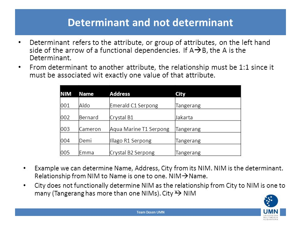 Team Dosen UMN Determinant and not determinant Determinant refers to the attribute, or group of attributes, on the left hand side of the arrow of a functional dependencies.
