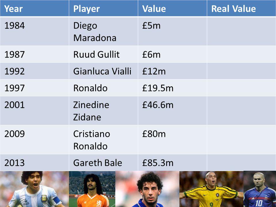 YearPlayerValueReal Value 1984Diego Maradona £5m 1987Ruud Gullit£6m 1992Gianluca Vialli£12m 1997Ronaldo£19.5m 2001Zinedine Zidane £46.6m 2009Cristiano Ronaldo £80m 2013Gareth Bale£85.3m
