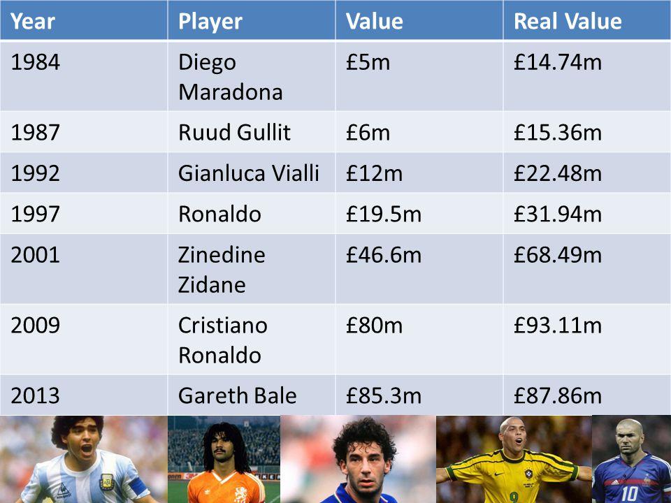 YearPlayerValueReal Value 1984Diego Maradona £5m£14.74m 1987Ruud Gullit£6m£15.36m 1992Gianluca Vialli£12m£22.48m 1997Ronaldo£19.5m£31.94m 2001Zinedine Zidane £46.6m£68.49m 2009Cristiano Ronaldo £80m£93.11m 2013Gareth Bale£85.3m£87.86m