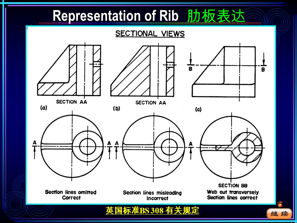 Representation of Rib 肋板表达 Representation of Rib 肋板表达 IncorrectCorrect 请点击鼠标左键显示后面内容 画剖面线。 If the cutting plane passes crosswise through a rib or web,