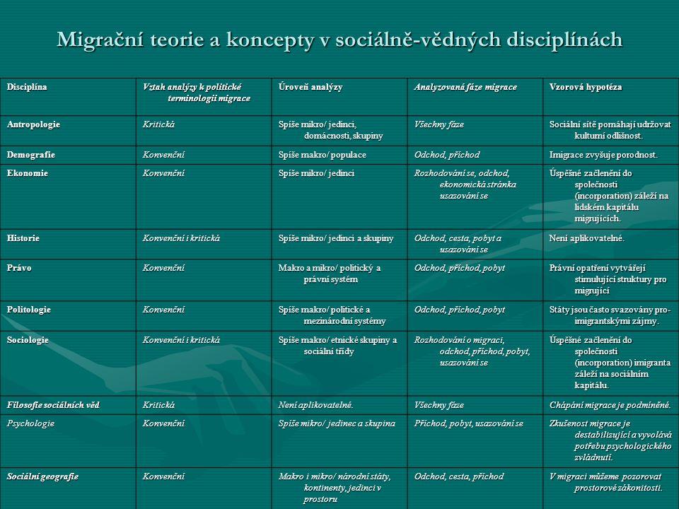 Migrační teorie a koncepty v sociálně-vědných disciplínách Disciplína Vztah analýzy k politické terminologii migrace Úroveň analýzy Analyzovaná fáze m