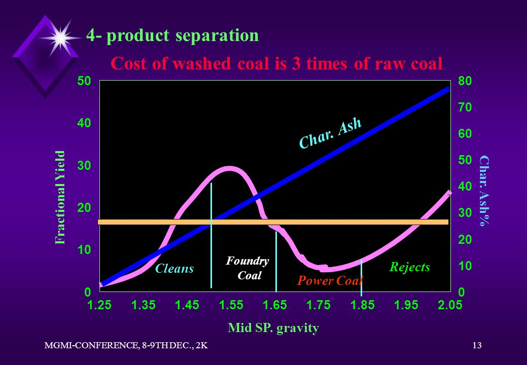 MGMI-CONFERENCE, 8-9TH DEC., 2K12 Washed Coal Coke Property Porosity %48.5 CRI12.6 CSR72.9 M M