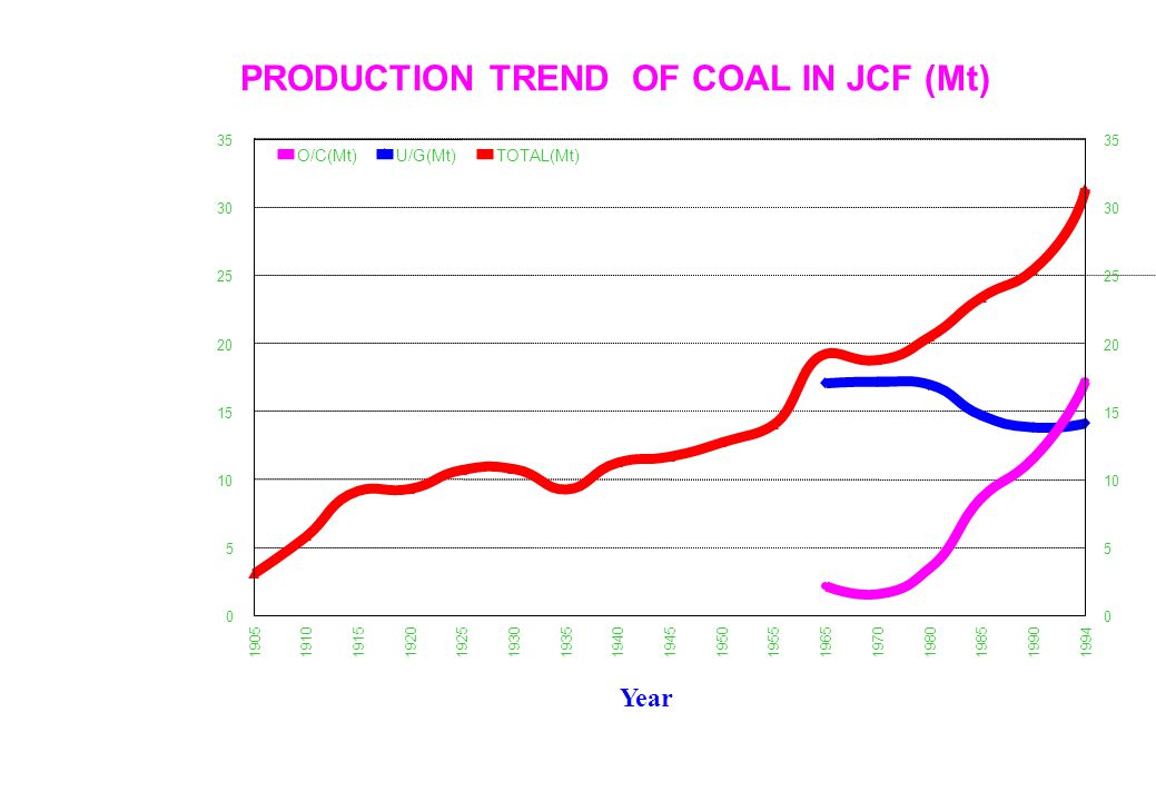 3 Reserves in JCF: (After GSI-2000) (up to 1200 m depth) u Only repository of prime coking coal in India u Total reserves: 19,430 Mt u Prime coking : 5,313 Mt u Medium coking: 6,164 Mt u So called non-coking: 7,953 Mt