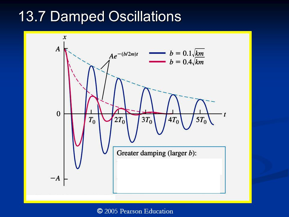 13.7 Damped Oscillations © 2005 Pearson Education