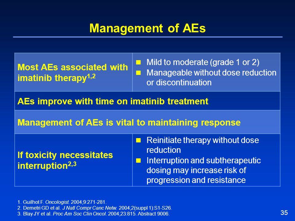 35 Management of AEs 1. Guilhot F. Oncologist. 2004;9:271-281. 2. Demetri GD et al. J Natl Compr Canc Netw. 2004;2(suppl 1):S1-S26. 3. Blay JY et al.