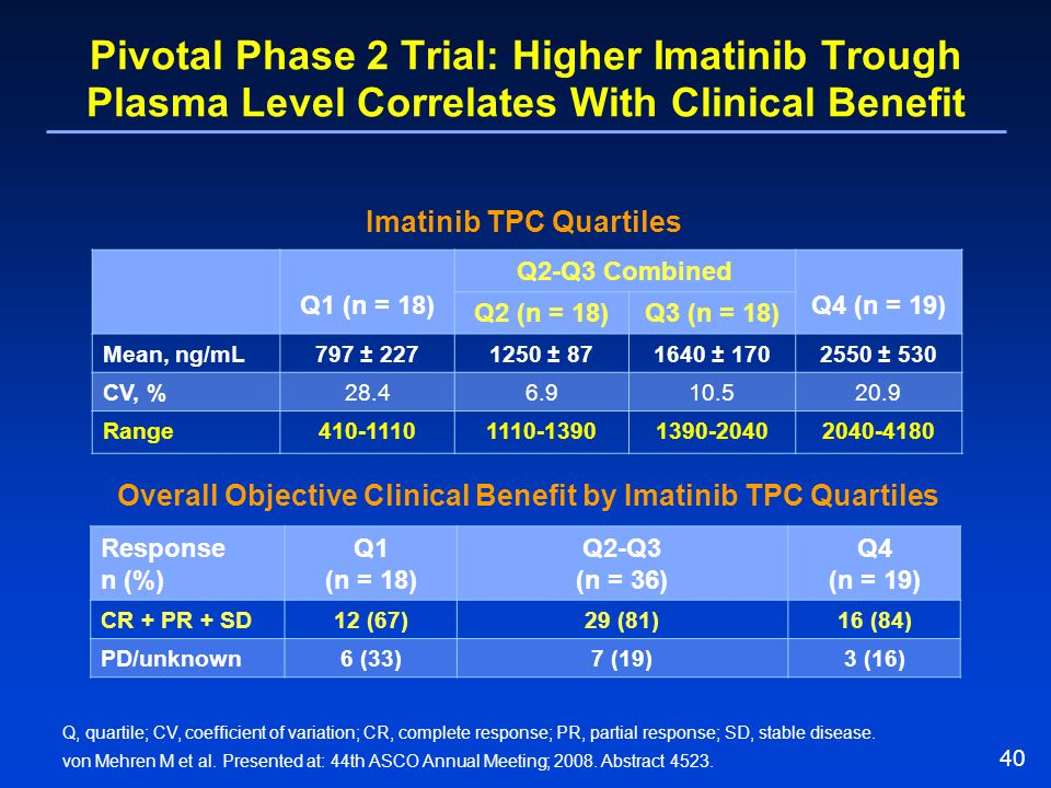 40 Pivotal Phase 2 Trial: Higher Imatinib Trough Plasma Level Correlates With Clinical Benefit Q1 (n = 18) Q2-Q3 Combined Q4 (n = 19) Q2 (n = 18)Q3 (n