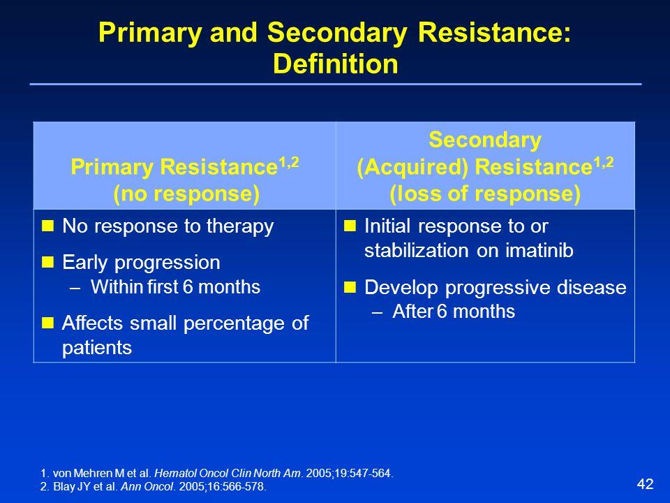 42 Primary and Secondary Resistance: Definition 1. von Mehren M et al. Hematol Oncol Clin North Am. 2005;19:547-564. 2. Blay JY et al. Ann Oncol. 2005