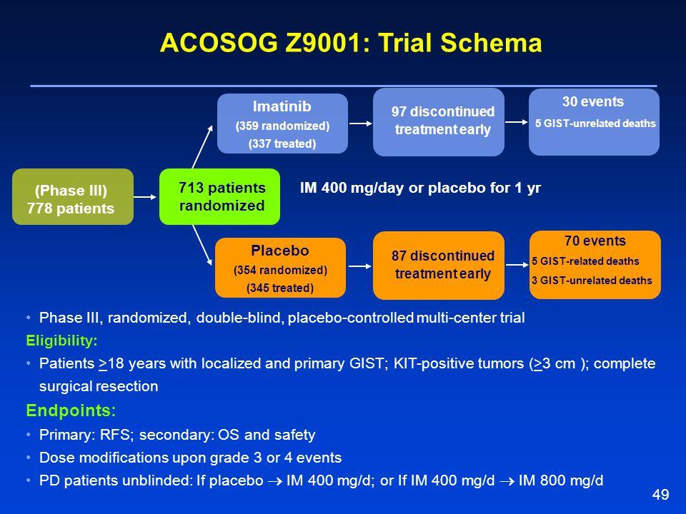 49 ACOSOG Z9001: Trial Schema (Phase III) 778 patients Placebo (354 randomized) (345 treated) 87 discontinued treatment early Imatinib (359 randomized
