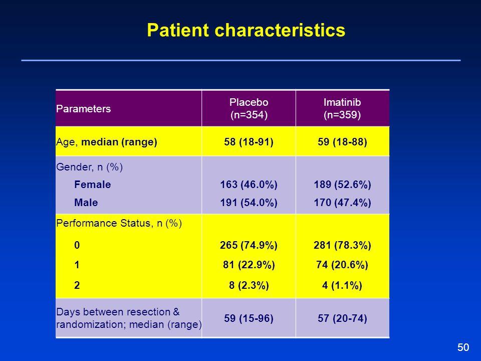 50 Parameters Placebo (n=354) Imatinib (n=359) Age, median (range)58 (18-91)59 (18-88) Gender, n (%) Female163 (46.0%)189 (52.6%) Male191 (54.0%)170 (