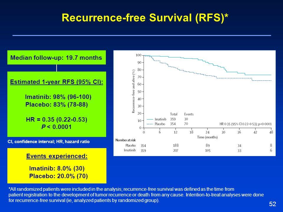 52 Median follow-up: 19.7 months Estimated 1-year RFS (95% CI): Imatinib: 98% (96-100) Placebo: 83% (78-88) HR = 0.35 (0.22-0.53) P < 0.0001 CI, confi