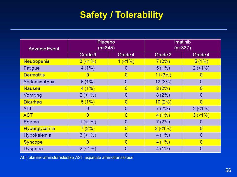 56 Safety / Tolerability Adverse Event Placebo (n=345) Imatinib (n=337) Grade 3Grade 4Grade 3Grade 4 Neutropenia3 (<1%)1 (<1%)7 (2%)5 (1%) Fatigue4 (1