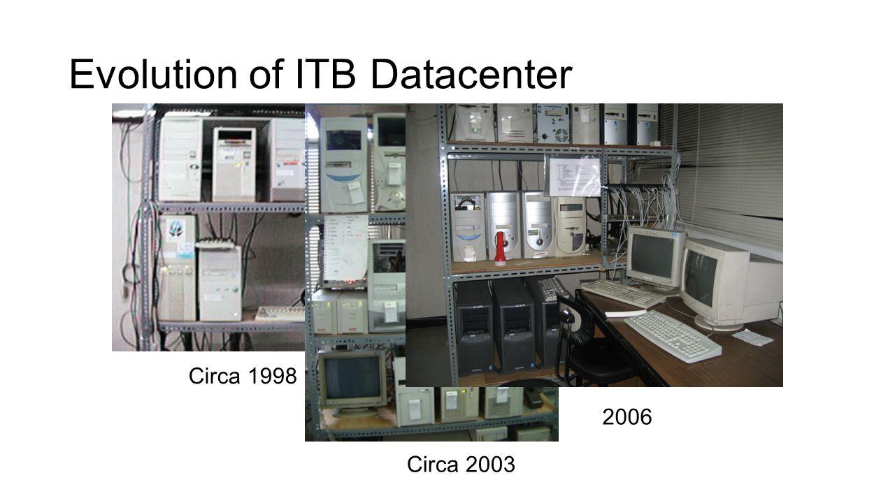 Evolution of ITB Datacenter Circa 1998 Circa 2003 2006