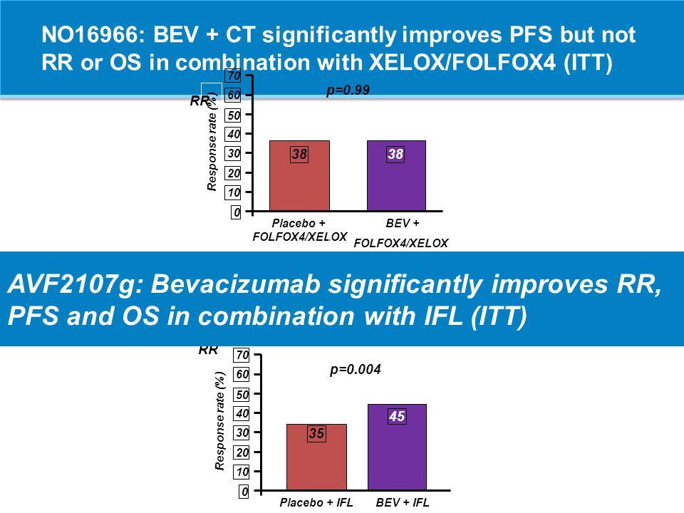 CRYSTAL: Cetuximab + FOLFIRI significantly improves RR, PFS and OS vs FOLFIRI (KRAS wt) Response rate (%) 0 10 20 30 40 50 60 70 FOLFIRI Cetuximab + FOLFIRI 57 40 p<0.001 RR OPUS: Cetuximab + FOLFOX4 significantly improves RR and PFS vs FOLFOX4 (KRAS wt) Response rate (%) 0 10 20 30 40 50 60 70 FOLFOX4 Cetuximab + FOLFOX4 57 34 p=0.0027 RR
