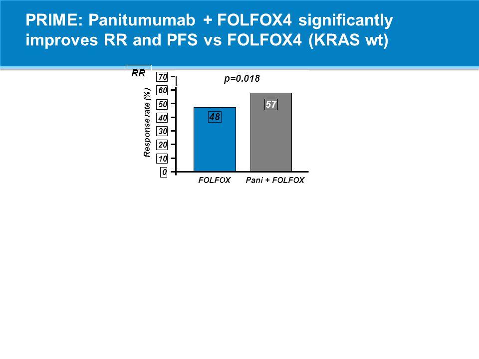 CRYSTAL y OPUS (KRAS WT) nRR (%)R0 resections (%) CRYSTAL FOLFIRI + ERBITUX FOLFIRI 316 350 57 40 p<0.001 5.1 2.0 p=0.03 OPUS FOLFOX + ERBITUX FOLFOX 82 97 57 34 p<0.003 7.3 3.1 p=0.22 FOLFIRI + ERBITUX FOLFIRI 68 72 71 44 p=0.002 13.2 5.6 p=0.15 FOLFOX + ERBITUX FOLFOX 25 23 76 39 p=0.018 16.0 4.3 p=0.35 All patients Liver limited Van Cutsem ASCO-GI 2011