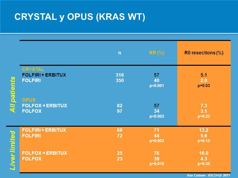 PRIME: Increased R0 resection rate in LLD Patients (%) KRAS wtKRAS wt: LLD Patients (%) Douillard J-Y, et al.