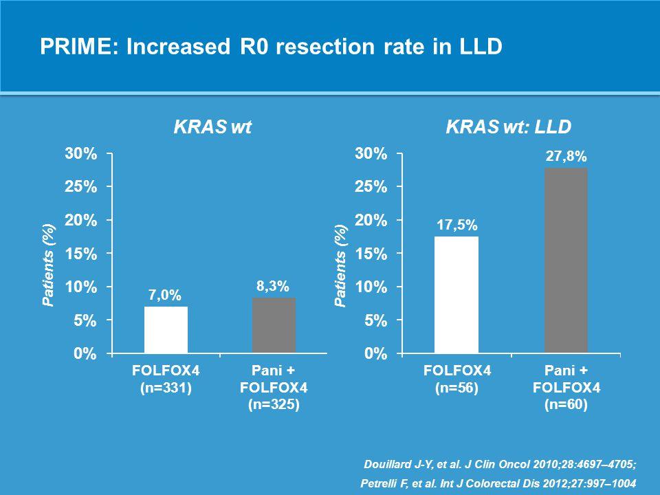 Conceptualizing the relevance of DpR for survival Lethal tumor load Baseline tumor load Time under treatment Tumor shrinkage No tumor shrinkage PFS  PFS  OS Mansmann UR, et al.
