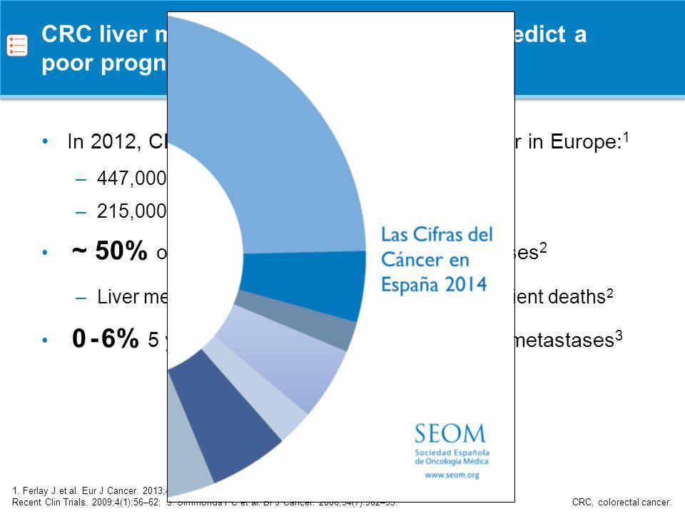 Resection of liver metastases improves survival Simmonds PC et al.