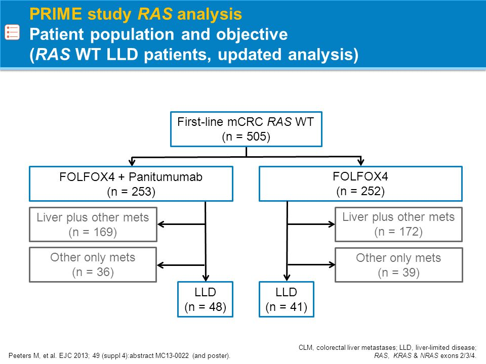 PRIME study RAS analysis Objective response and tumour shrinkage (RAS WT LLD patients, updated analysis) Peeters M, et al.