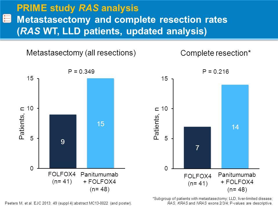 PRIME study RAS analysis PFS, OS (RAS WT, LLD patients, updated analysis) Peeters M, et al.