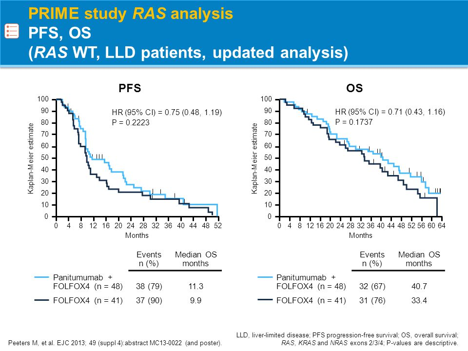 PRIME study RAS analysis PFS, OS (RAS WT, LLD patients, updated analysis) Peeters M, et al. EJC 2013; 49 (suppl 4):abstract MC13-0022 (and poster). LL