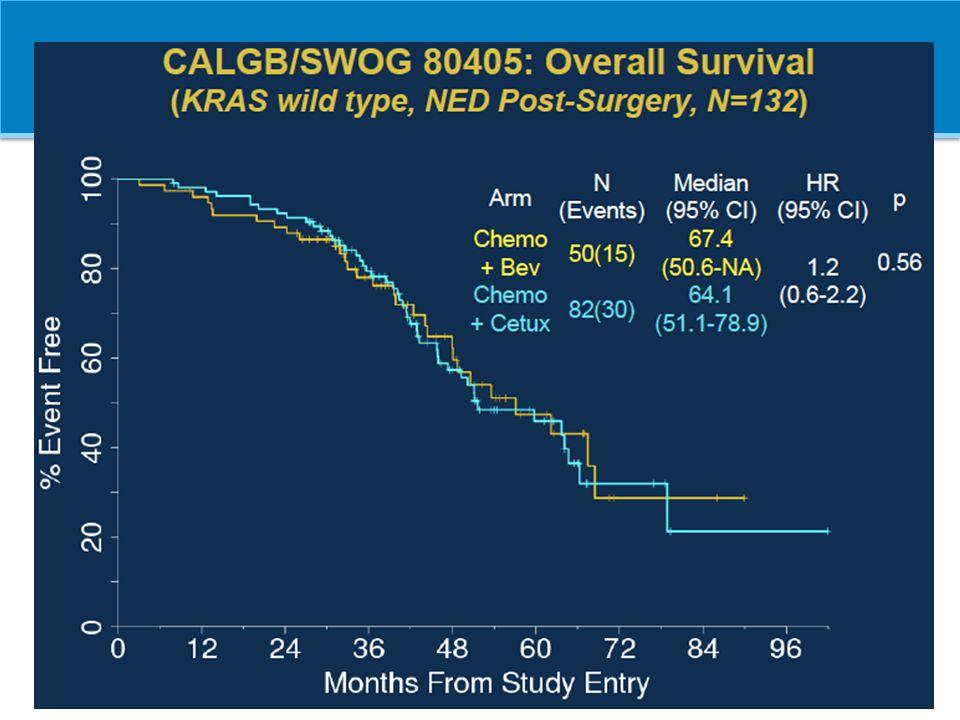 1- Hurwitz 2004, 2- Saltz 2008, 3- Okines 2009, 4- Masi 2010, 5- Falcone 2012, 6- Wong 2011, 7- Gruenberger 2008, 8- Gruenberger 2013 StudyTreatmentSelected patients nTR (%)R0 (%) AVF 2107 1 B-IFL IFL No40245< 2 NO 16966 2 B-FOLFOX B-XELOX No700 701 38 6.3 4.9 First-BEAT 3 B-CT (oxali/CPT)No1914-9 (12/7) GONO 4 B-FOLFOXIRINo (LLD)57 (30) 77 (80)(26) TRIBE 5 b-FOLFOXIRI FOLFIRI No (LLD)252 256 65 53 15 (32) 12 (28) LLD CRC patients Gruenberger 7 B-XELOXResectable567392 BOXER 6 B- XELOXnon-resectable and borderline 467810-40 OLIVIA 8 B-FOLFOXIRI B-FOLFOX6 non- resectable disease 41 39 80 61 49% 23% NEOADJUVANT BEVACIZUMAB IN LIVER METASTASES