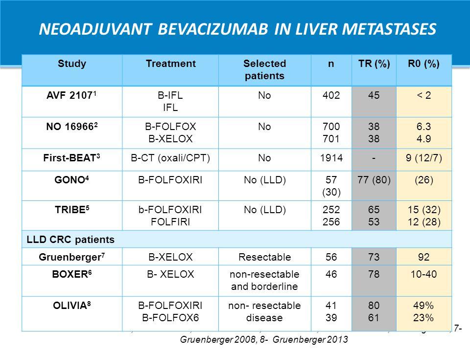 CELIM: Tasas de Respuesta y Resección R0 All patients Cetuximab + FOLFOX6 Cetuximab + FOLFIRI KRAS wtKRAS mt n=106n=53 n=67n=27 CR/PR62%68%57%70%41% 95% CI52–72%54–80%42–70%58–81%22–61% R0 resections34%38%30%33% 95% CI25–44%25–52%18–44%22–45%14–50% Folprecht G, et al.