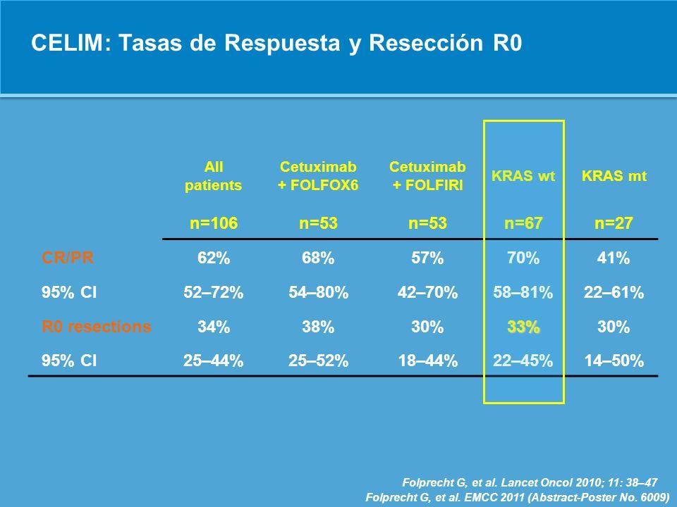 POCHER: Alta tasa de respuestas y resecciones Response rateR0 resection rate Patients (%) 79% 60% Patients (%) 2-year OS rate 68% Patients (%) 0 10 20 30 40 50 60 70 80 Garufi C, Br J Cancer, 2010
