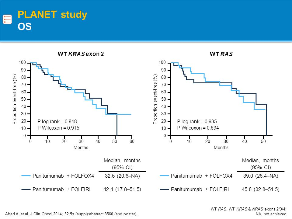 Metastases are: –Limited to liver and / or lung –Clearly R0-resectable, even without preoperative chemotherapy Treatment aim is curative and to decrease risk of relapse ESMO Clinical Groups for 1 st -line treatment Definition of Group 0 (initially resectable) patients Schmoll HJ, et al.