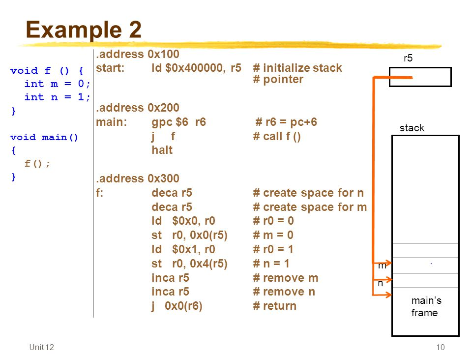 Unit 12 10 Example 2.address 0x100 start:ld $0x400000, r5 # initialize stack # pointer.address 0x200 main:gpc $6 r6 # r6 = pc+6 j f# call f () halt.address 0x300 f:deca r5 # create space for n deca r5 # create space for m ld $0x0, r0# r0 = 0 st r0, 0x0(r5)# m = 0 ld $0x1, r0# r0 = 1 st r0, 0x4(r5)# n = 1 inca r5# remove m inca r5# remove n j 0x0(r6)# return void f () { int m = 0; int n = 1; } void main() { f(); } main's frame r5 n m stack