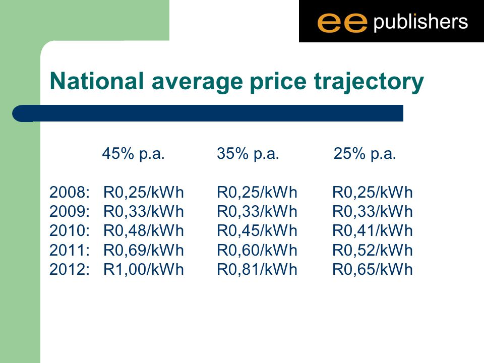 National average price trajectory 45% p.a. 35% p.a.
