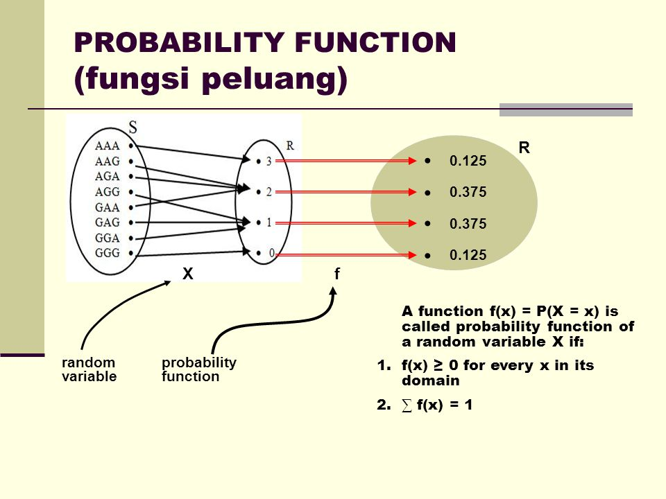 PROBABILITY FUNCTION (fungsi peluang) X R 0.125 0.375 0.375 0.125 f random variable probability function A function f(x) = P(X = x) is called probability function of a random variable X if: 1.f(x) ≥ 0 for every x in its domain 2.∑ f(x) = 1